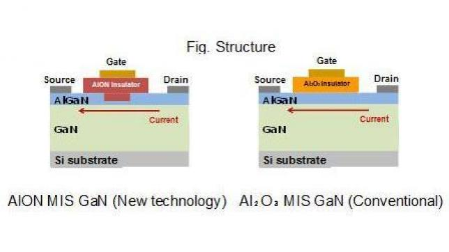 Panasonic Develops Insulated-Gate GaN Power Transistor Capable of Continuous Stable Operation