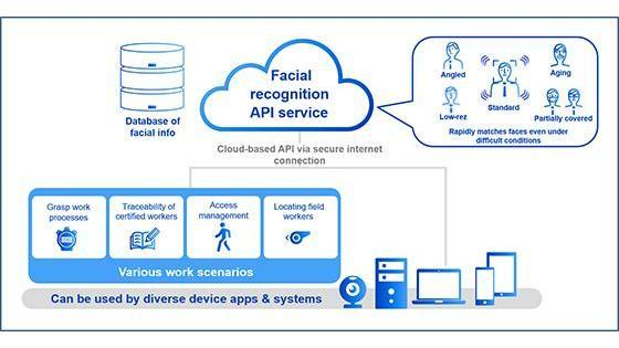 Panasonic Begins Offering API for Facial Recognition Utilizing Deep Learning Technology