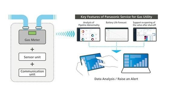 Panasonic Expands Utility Services Using Smart Gas Meters in Europe
