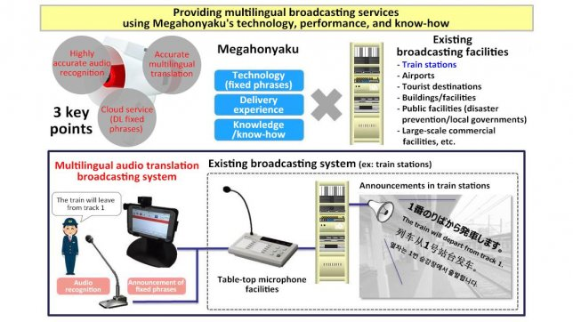 """Multilingual Audio Translation Broadcasting System"" Equipped with Panasonic's ""Megahonyaku(R)"" Software to be Installed in Train Stations"
