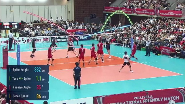 "For the First Time Ever, Panasonic's Image Analysis Technology ""3D Tracking"" Integrated into Live TV Broadcast of World Cup Volleyball 2019"