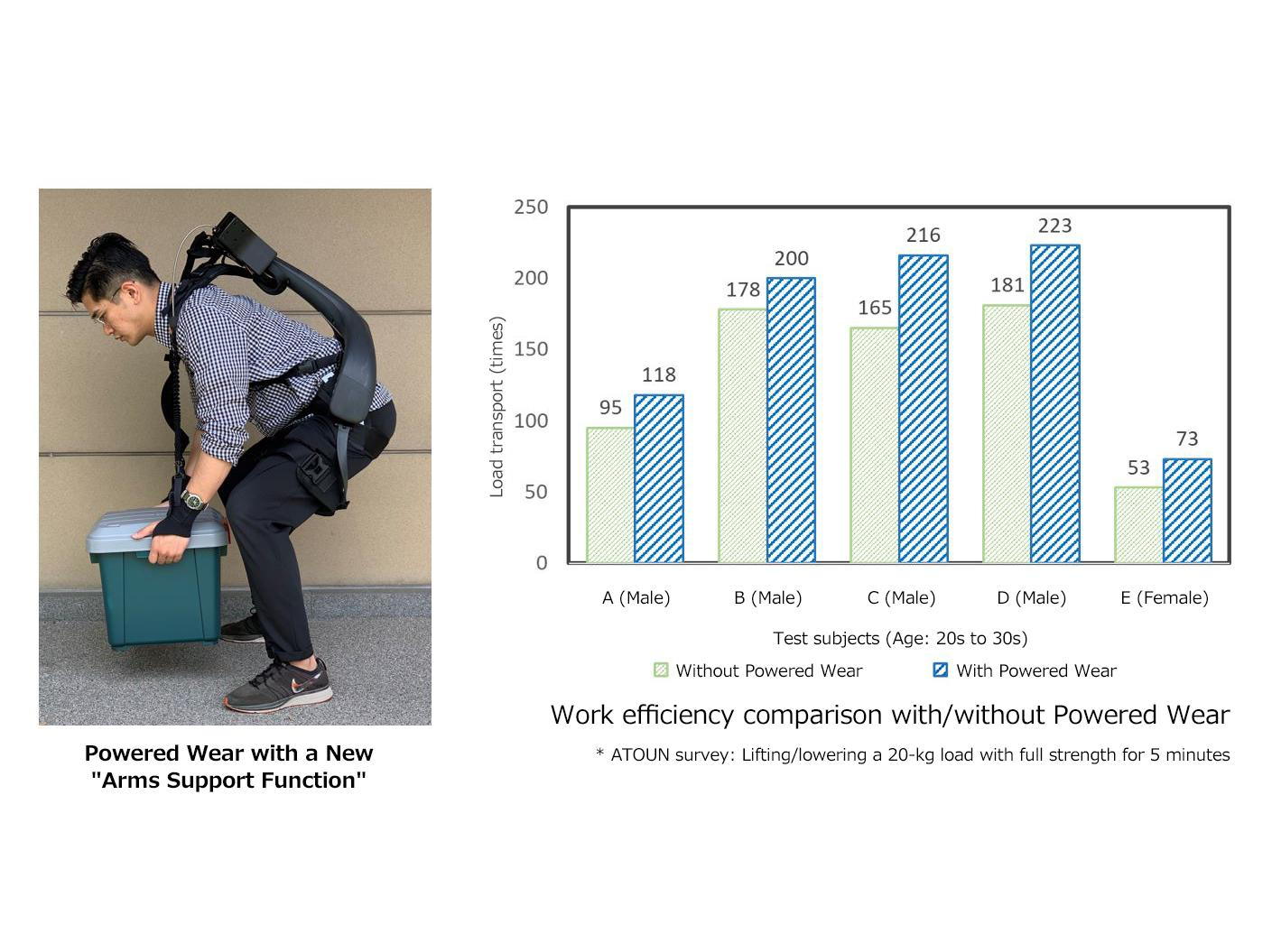 image: Efficiency comparison with/without Powered Wear equipped with arms support function