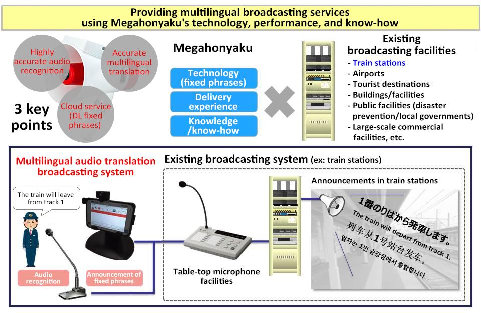 image: JR West Japan's multilingual broadcasting services using Panasonic's Megahonyaku