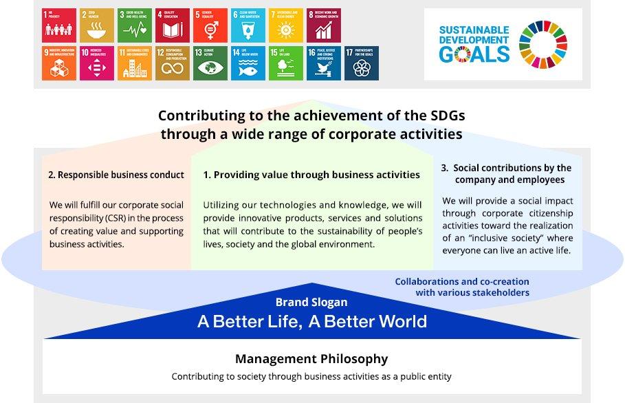 Illustration: Panasonic's initiatives for SDGs