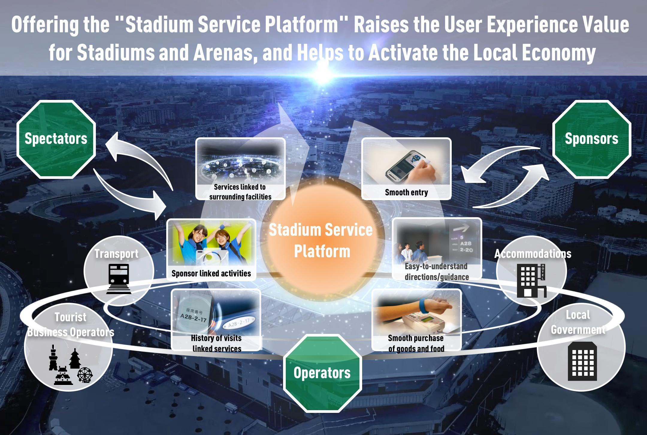 Image: Conceptual Diagram of the Stadium Service Platform