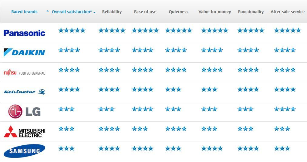 Air Conditioner Rental >> Aussies Rate Panasonic Their Favourite Brand for Air Conditioning | Panasonic Newsroom Global