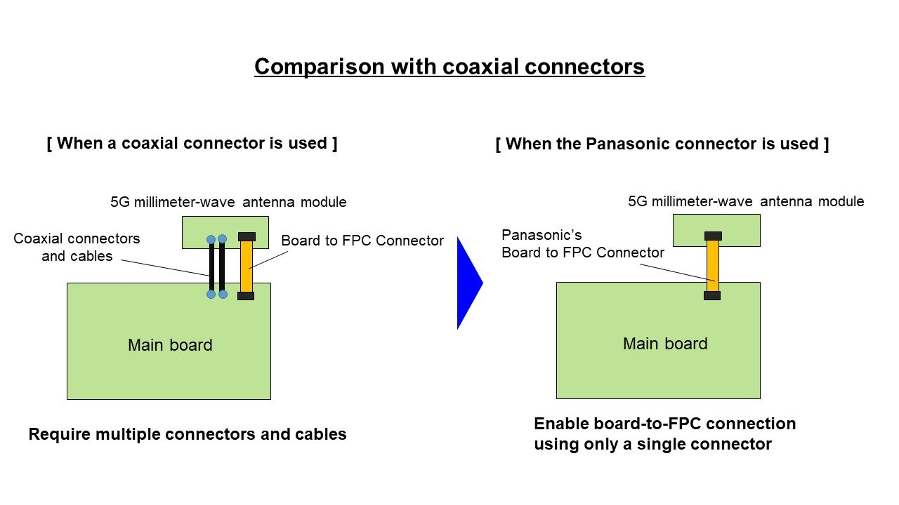 Comparison with coaxial connectors