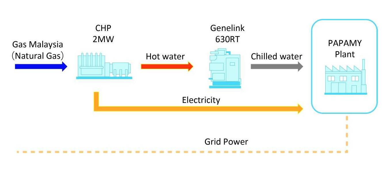 Flow chart of Power generator and air conditioning system