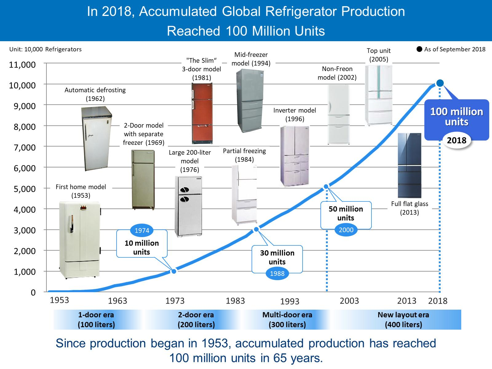 image: Progress in refrigerator production figures and key features