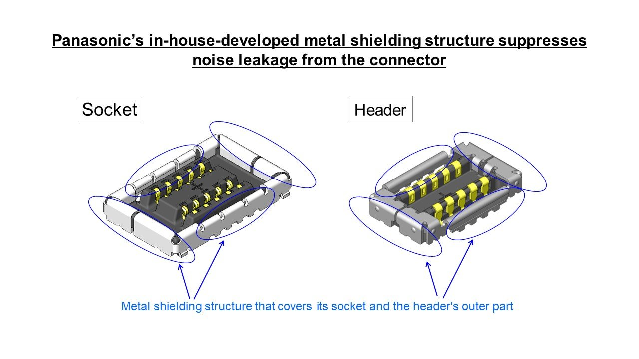 Panasonic's in-house-developed metal shielding structure suppresses noise leakage from the connector.