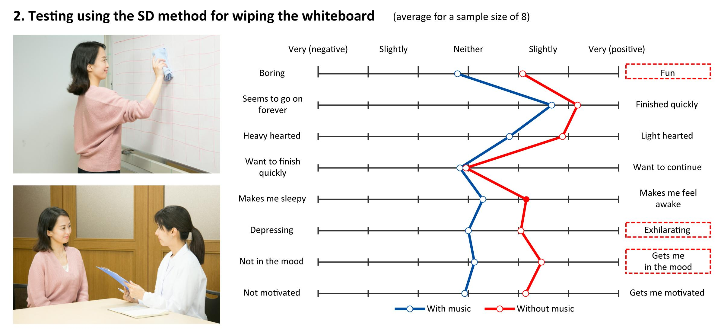 figure: Testing using the SD method for wiping the whiteboard
