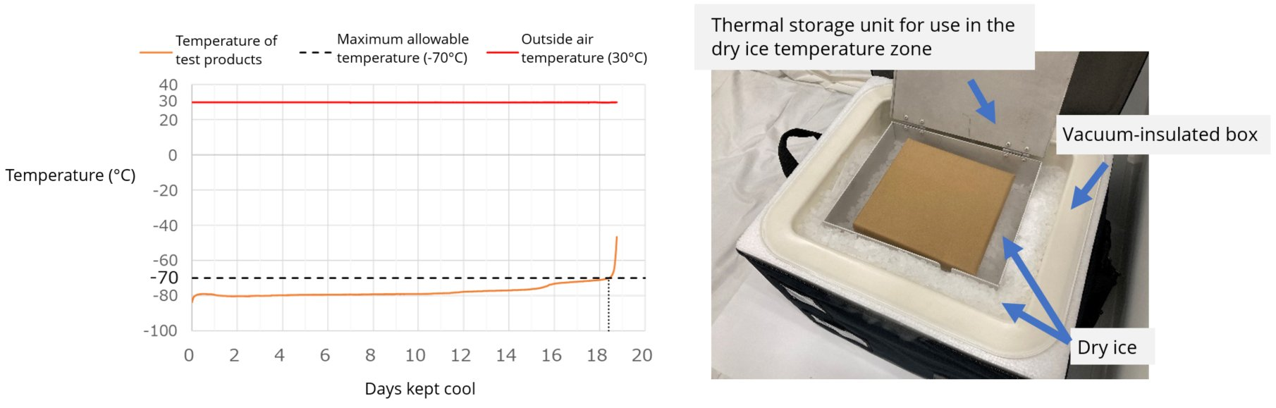 Coolness retention performance that caters to frozen transport below -70ºC