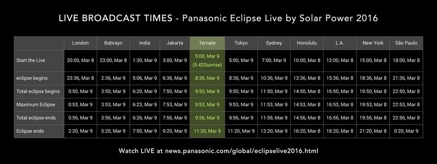 Eclipse Live 2016 Timetable