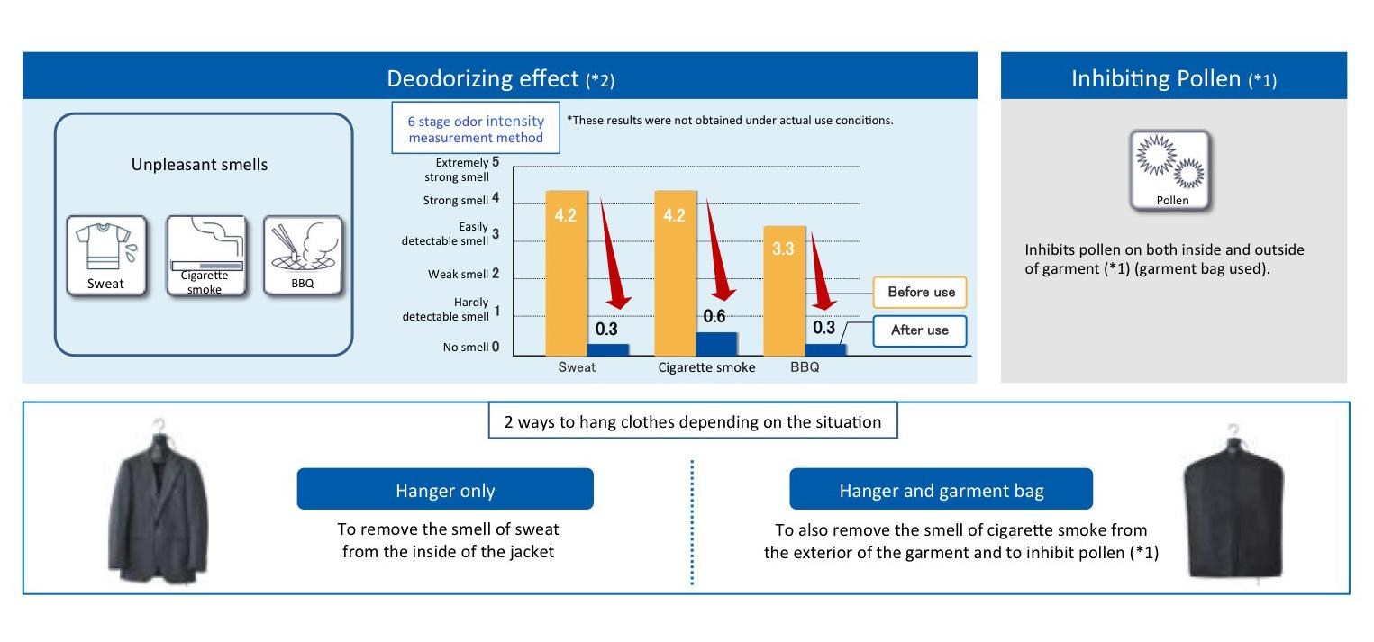 Image: deodorizing effect