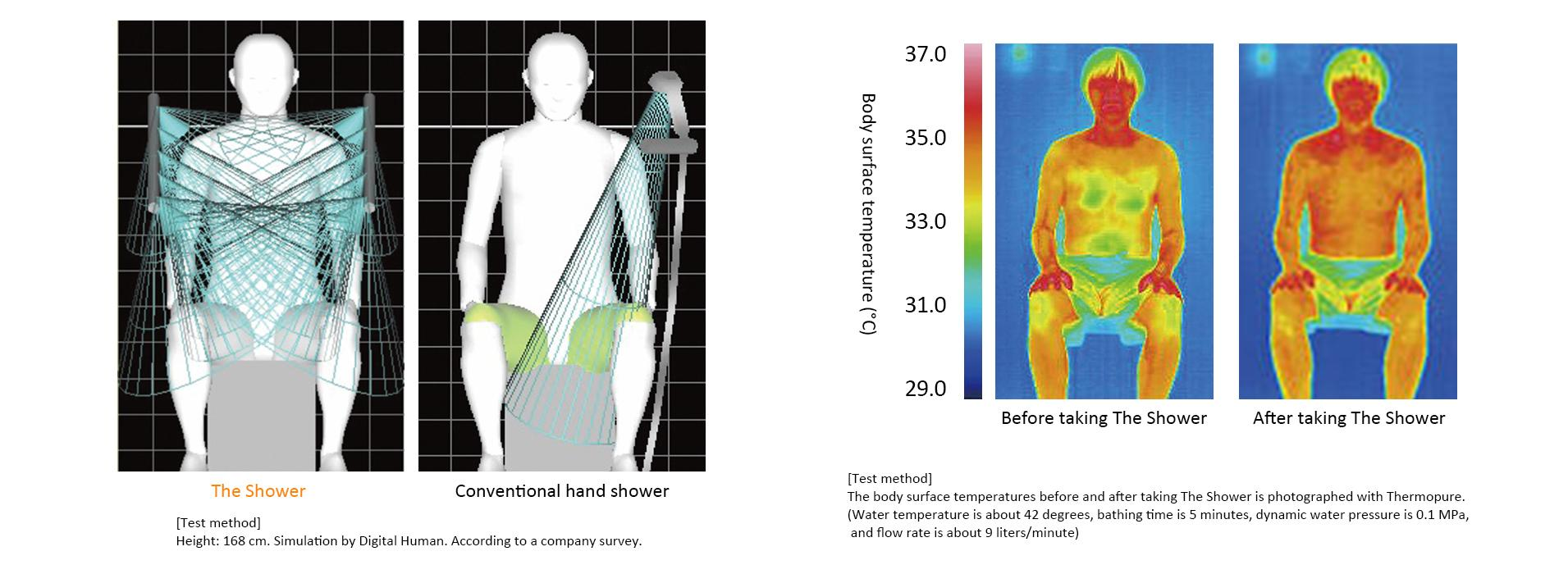 image: Comparison of the area of spraying and body surface temperature