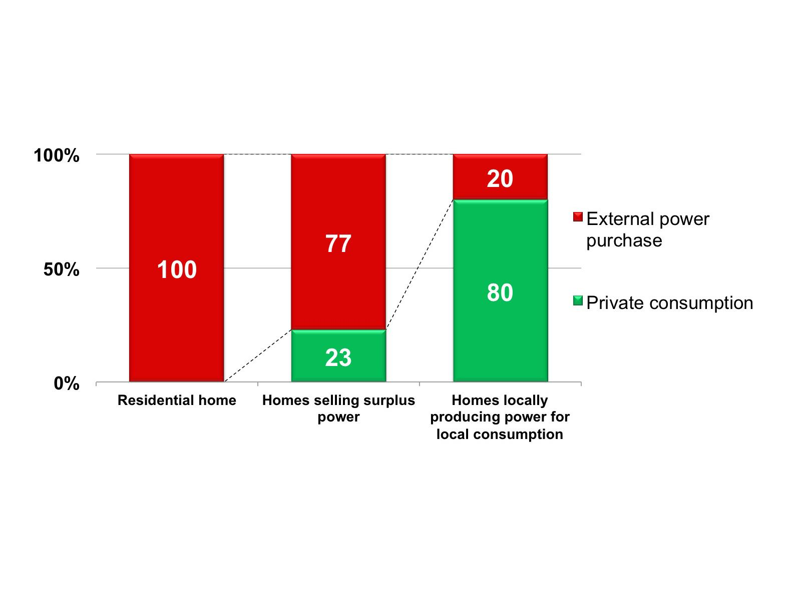 Comparison of power purchased from external sources and private consumption