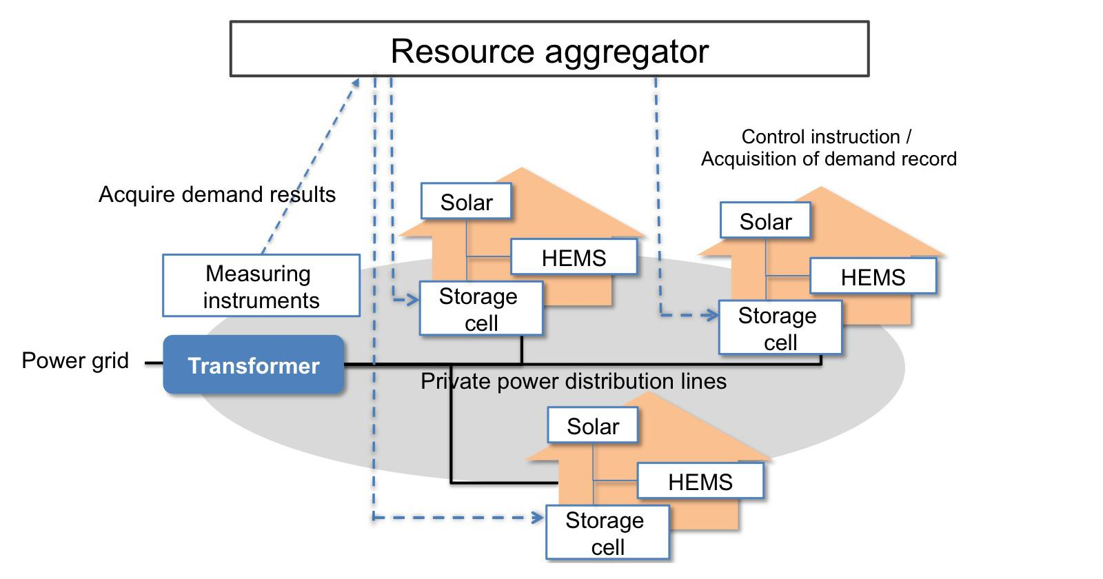 Resource aggregator