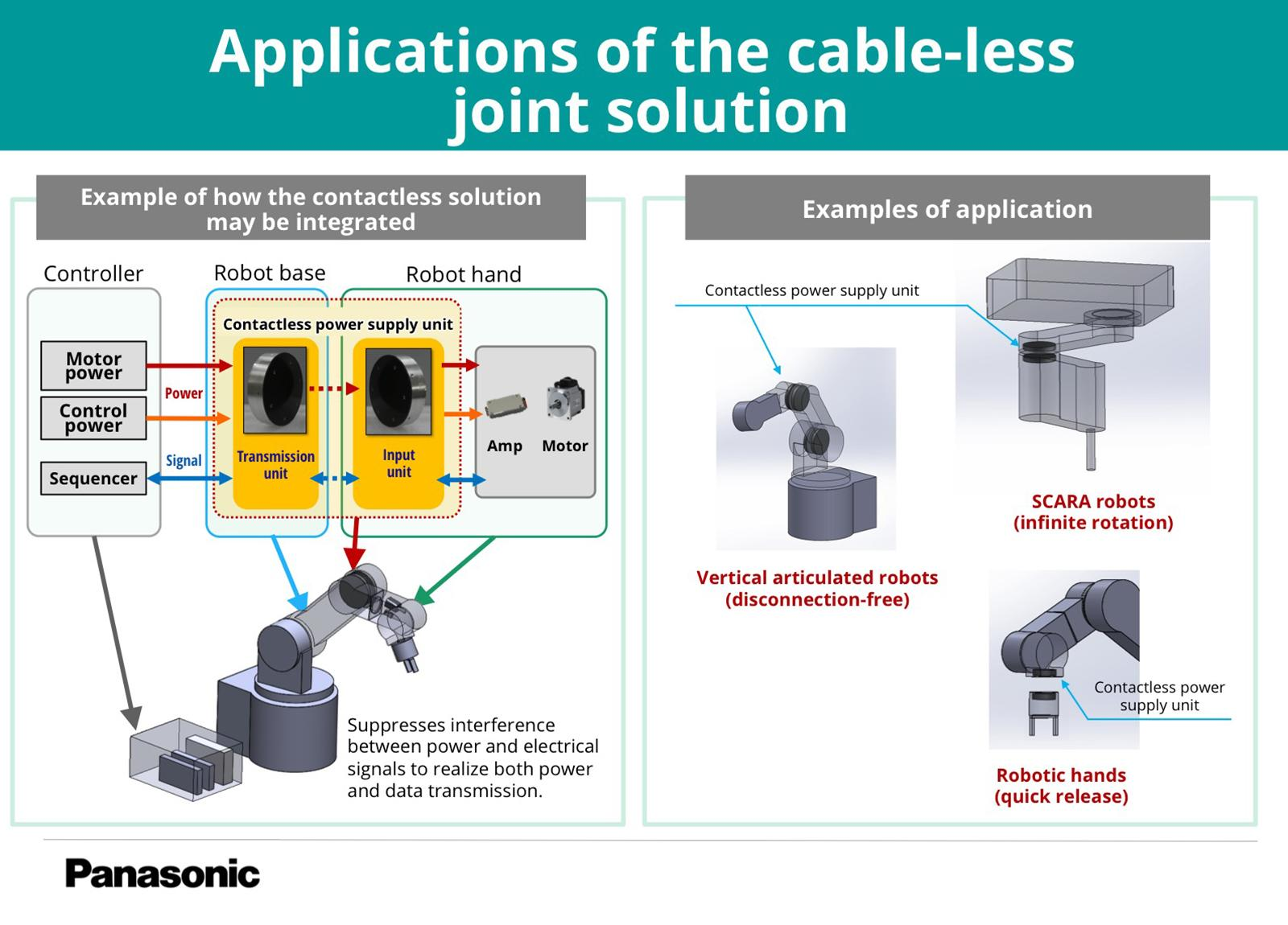 photo: cable-less joint solution