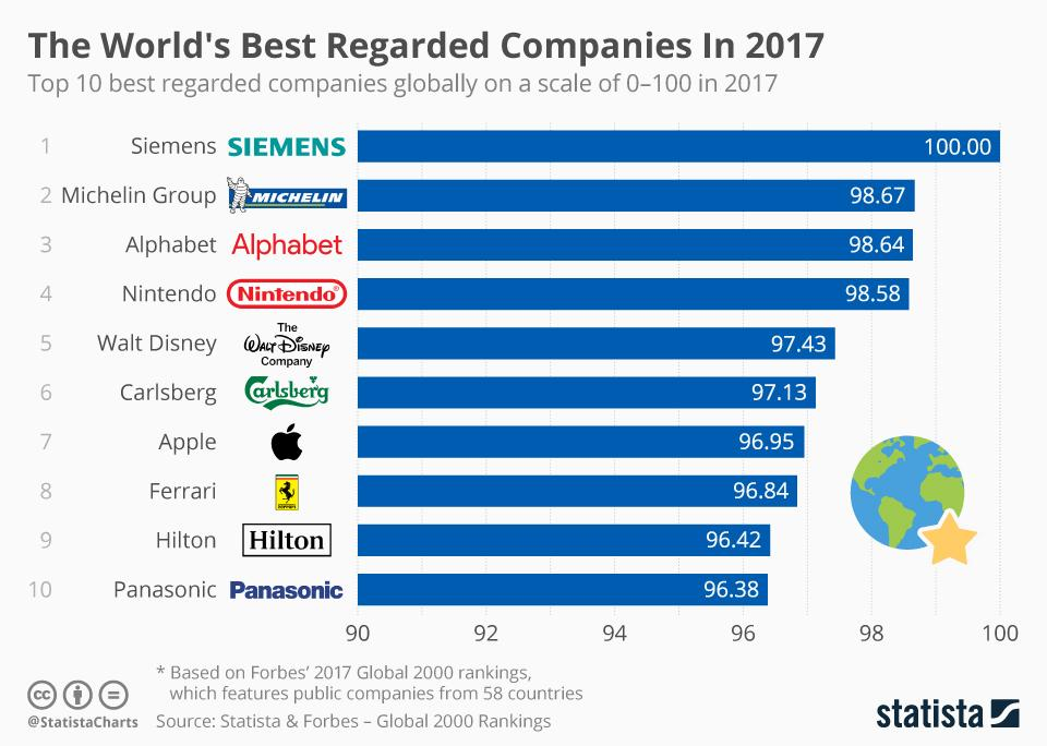 This chart shows the Top 10 best regarded companies globally on a scale of 0-100 in 2017.