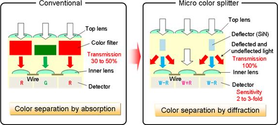 Grafische weergave verschil in sensortechniek