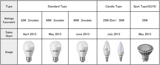 Boost In Expanding Europe Models To Lamp 55 Panasonic Led Lineup TF3cK1Jl