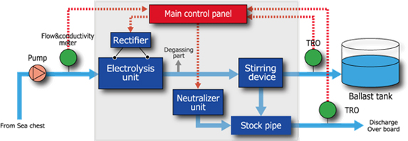 Panasonic Develops Ballast Water Management System to Help Protect