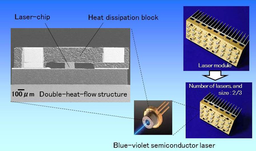 Panasonic Develops World's First Continuous Wave 4.5 W*1 High-Power Blue-Violet Semiconductor Laser
