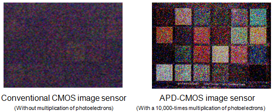 Panasonic APD (avalanche photodiodes)-CMOS-Sensor
