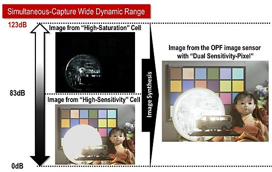 Panasonic CMOS-Sensor
