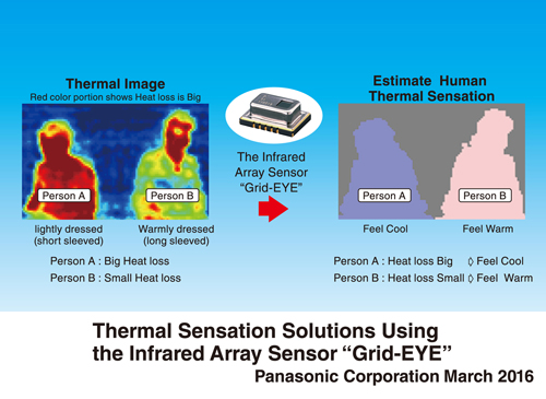 Thermal Sensation Slutions Using the Infrared Array Senslor