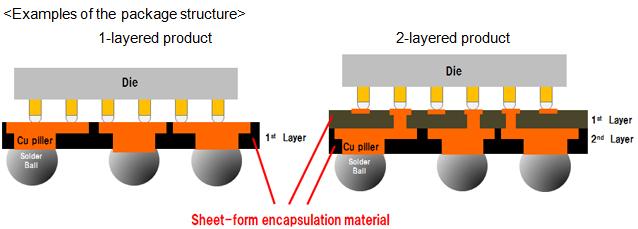 Panasonic Commercializes Quot Sheet Form Encapsulation