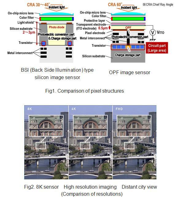 Panasonic Develops Industry's-First 8K High-Resolution, High