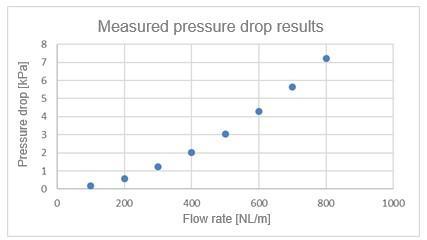 Measured pressure drop results
