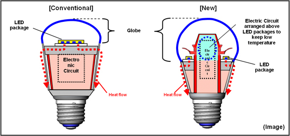 Led Bulbs Comparison Of Package And Electronic Circuit