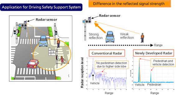 Panasonic Advances Automotive Millimeter-Wave Radar