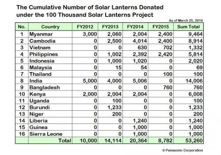 SolarLantern50000_list_en.jpg