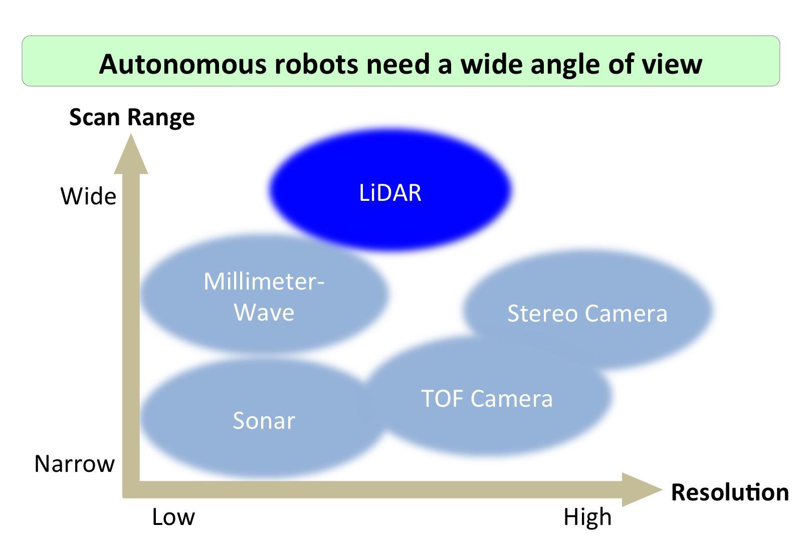 image: Autonomous robots' angle of view