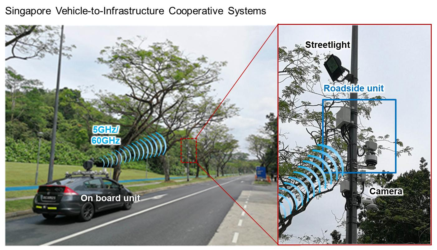image: Singapore Vehicle-to-Infrastructure Cooperative Systems