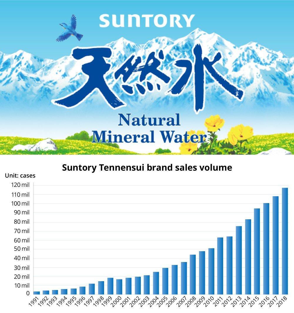 Bar chart: Suntory Tennensui brand sales volume