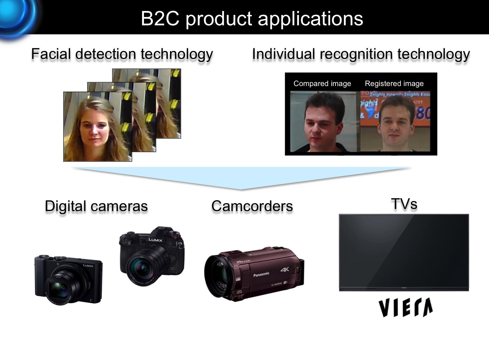 image: panasonic's facial recognition solution applications for consumer products