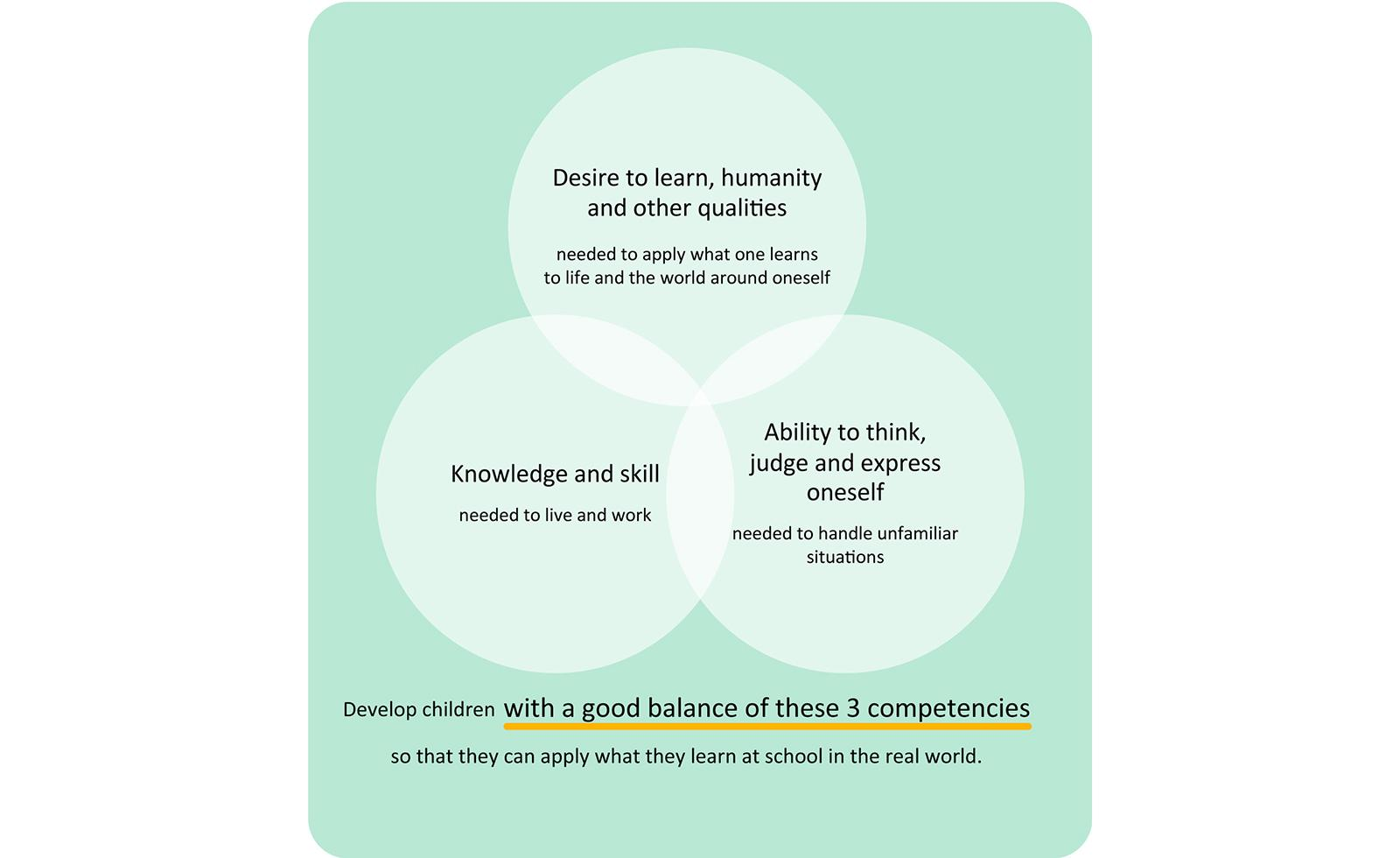 image: 3 competences required by children in the new age (From MEXT's new curriculum)