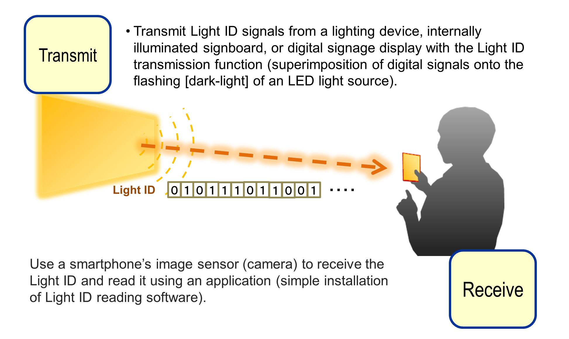 Panasonic Showcases Visible Light ID Technology, Which Only ... on lighting control, lighting history, lighting element, lighting circuit, lighting sign, lighting parts, lighting pattern, lighting scale, lighting umbrella light kit, lighting outline, lighting business, lighting film, lighting product, lighting software, lighting information, lighting wiring, lighting display, lighting color, lighting system, lighting grid,