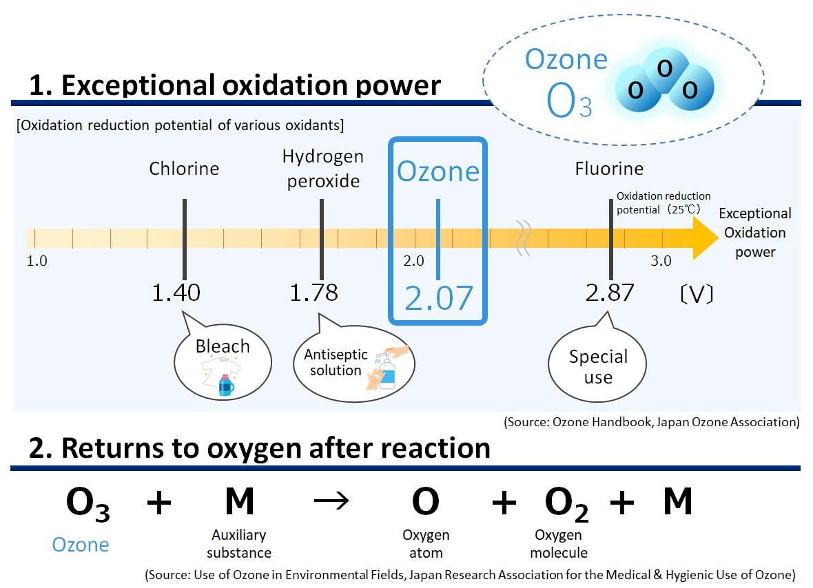 figure: Exceptional oxidation power