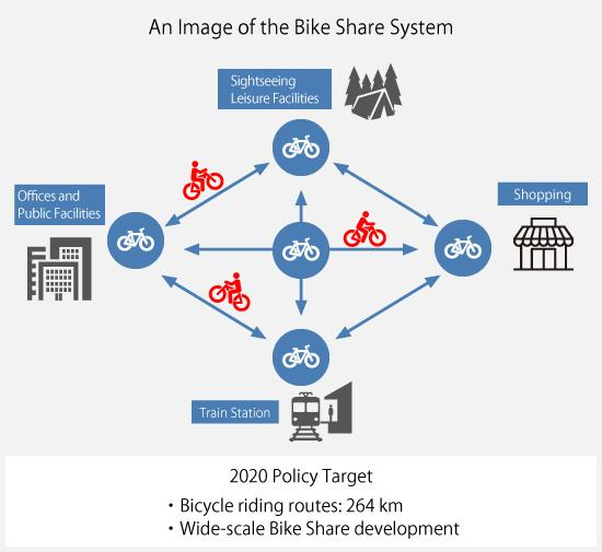 figure: An Image of the Bike Share System from the Long-Term Vision for Tokyo, Chapter 3, Urban Strategy 2