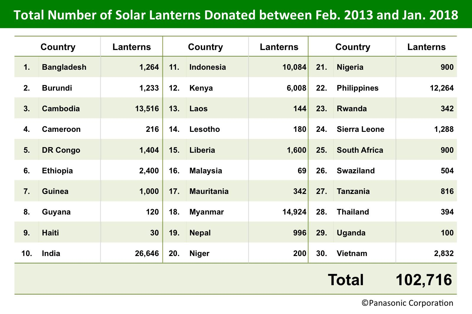 table: total number of solar lanterns donated between 2013-2018