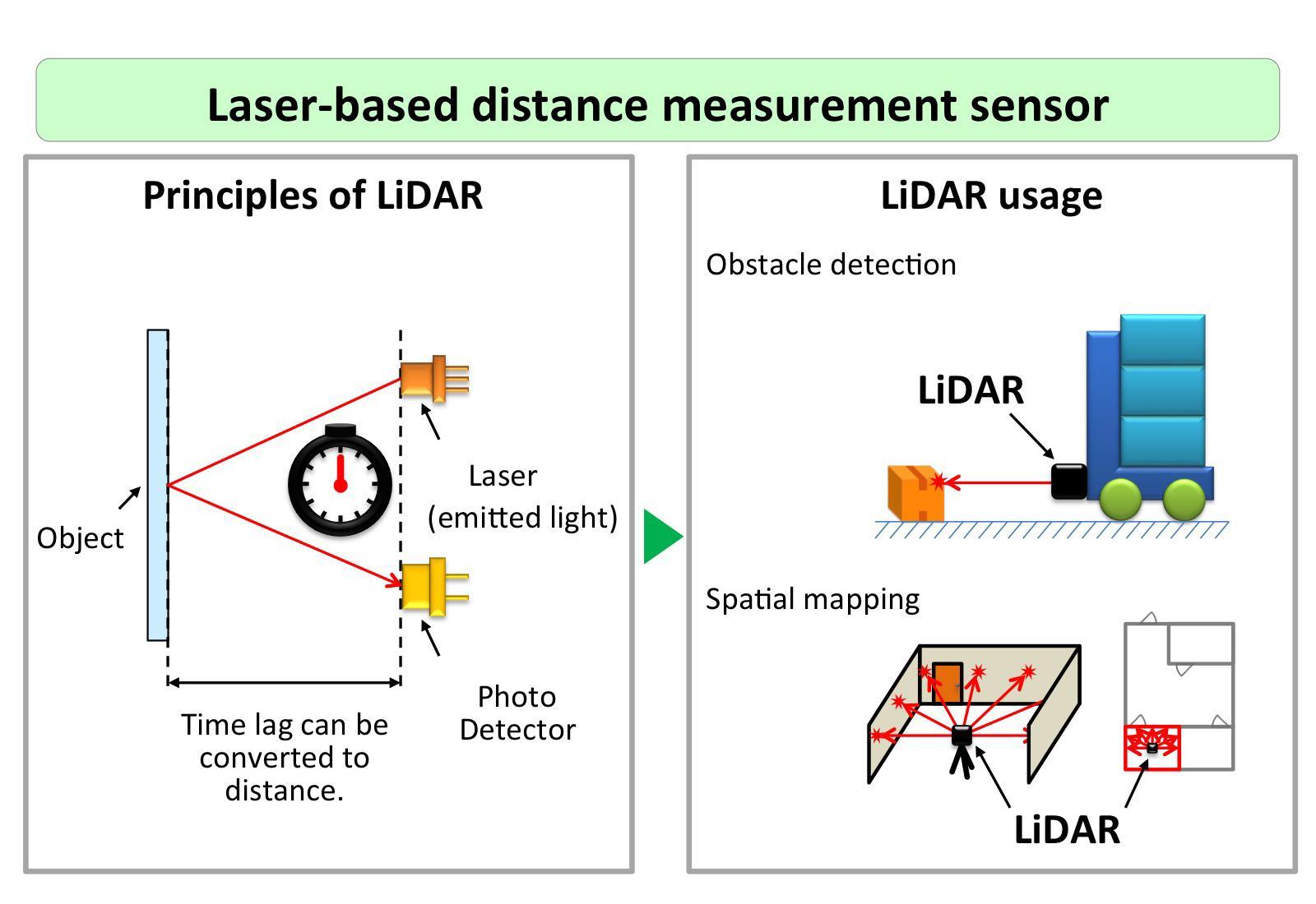 image: Principles and usage of LiDAR