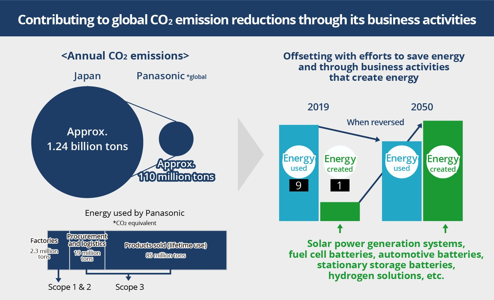 Contributing to global CO2 emission reductions through its business activities
