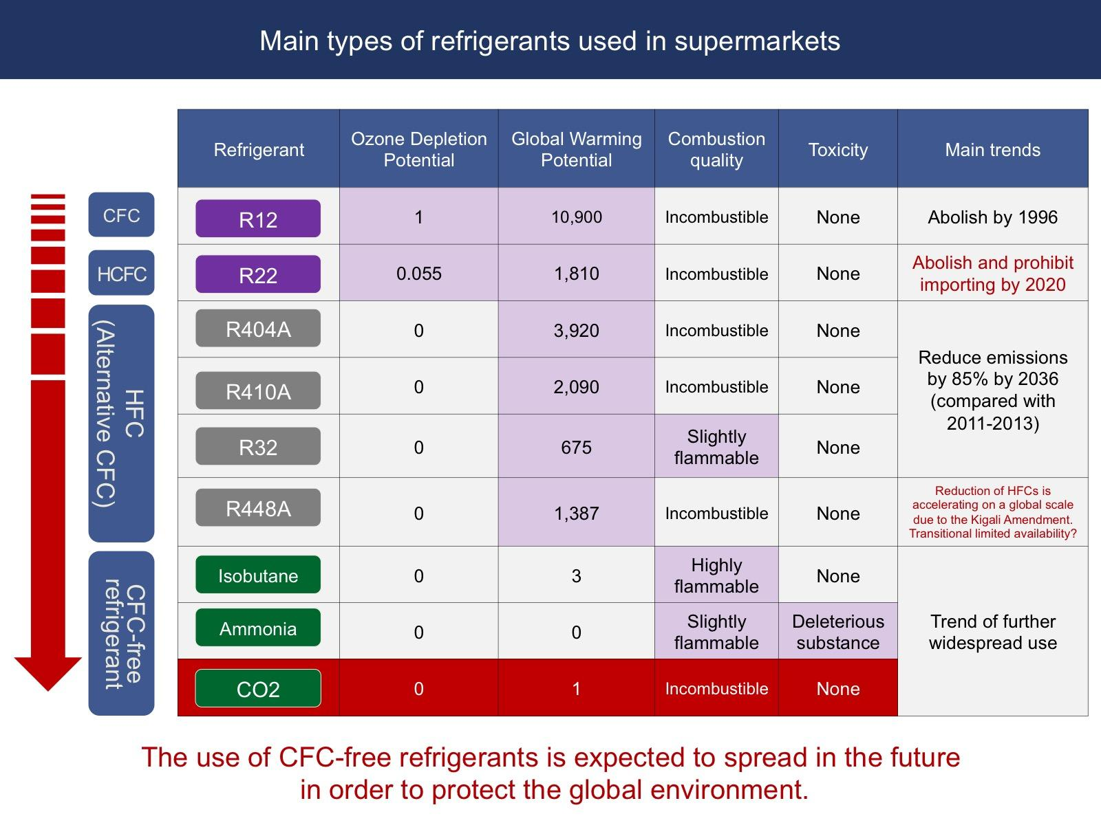 graph: main types of refrigerants used in supermarkets