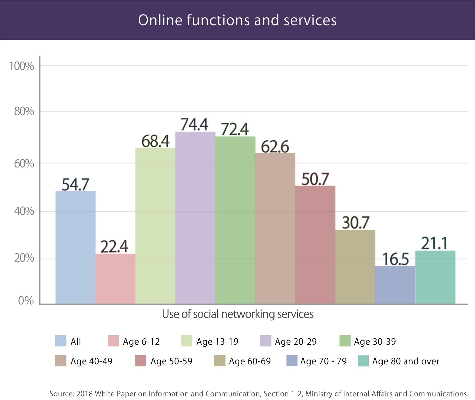 image: Online functions and services used in Japan