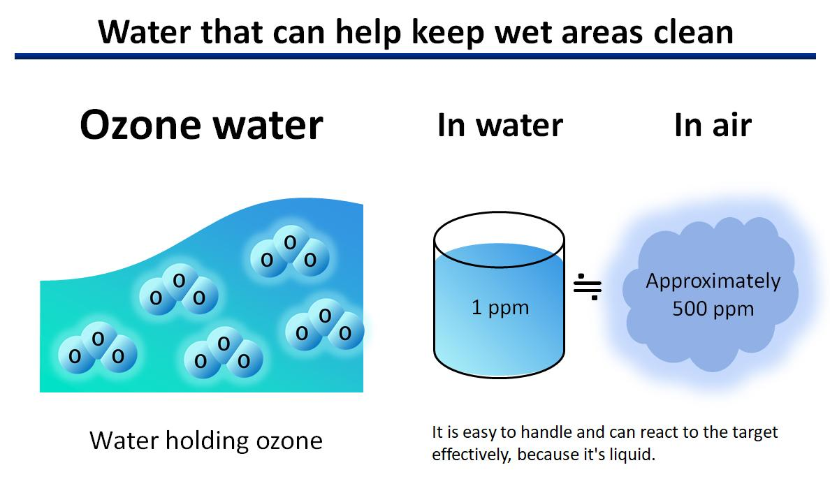 figure: Water that can help keep wet areas clean